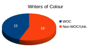 writers of colour